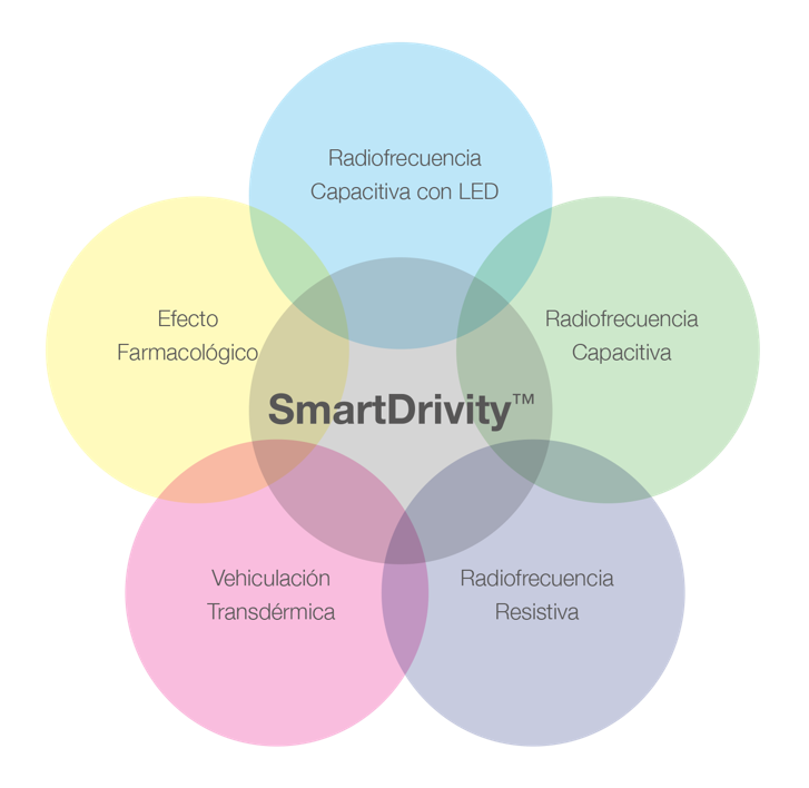 SmartDrivity™